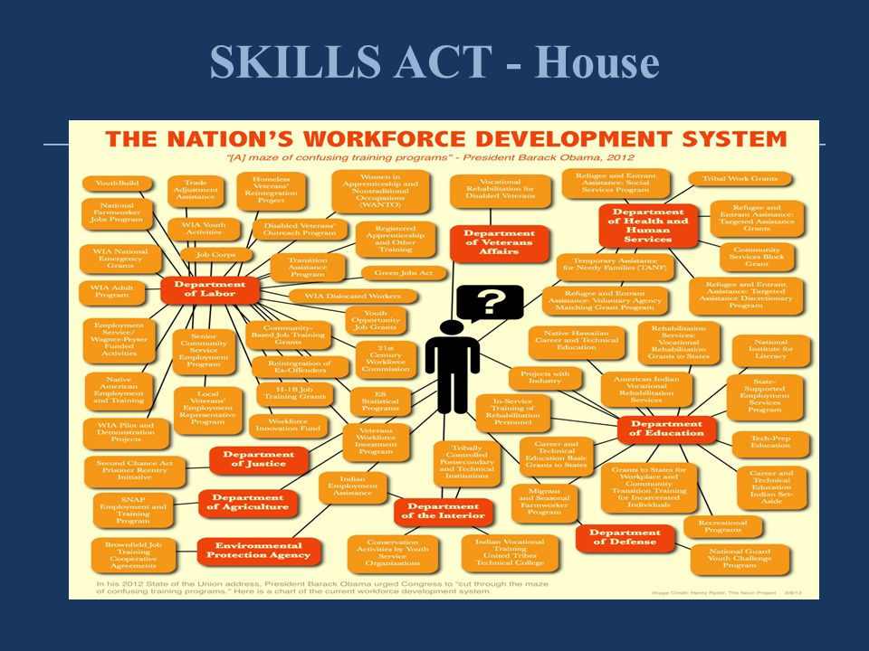 SKILLS ACT - House