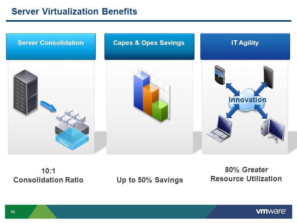 10 Server Virtualization Benefits Server Consolidation Capex & Opex SavingsIT Agility 10:1 Consolidation Ratio Up to 50% Savings 80% Greater Resource Utilization Innovation