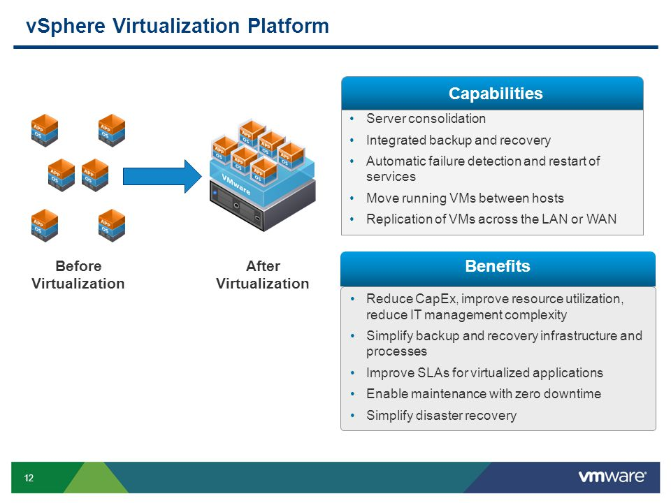 12 vSphere Virtualization Platform Reduce CapEx, improve resource utilization, reduce IT management complexity Simplify backup and recovery infrastructure and processes Improve SLAs for virtualized applications Enable maintenance with zero downtime Simplify disaster recovery Benefits Before Virtualization After Virtualization Server consolidation Integrated backup and recovery Automatic failure detection and restart of services Move running VMs between hosts Replication of VMs across the LAN or WAN Capabilities