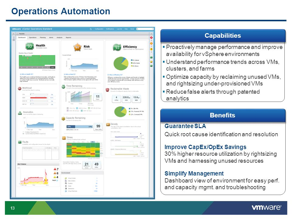 13  Proactively manage performance and improve availability for vSphere environments  Understand performance trends across VMs, clusters, and farms  Optimize capacity by reclaiming unused VMs, and rightsizing under-provisioned VMs  Reduce false alerts through patented analytics Operations Automation Guarantee SLA Quick root cause identification and resolution Improve CapEx/OpEx Savings 30% higher resource utilization by rightsizing VMs and harnessing unused resources Simplify Management Dashboard view of environment for easy perf.