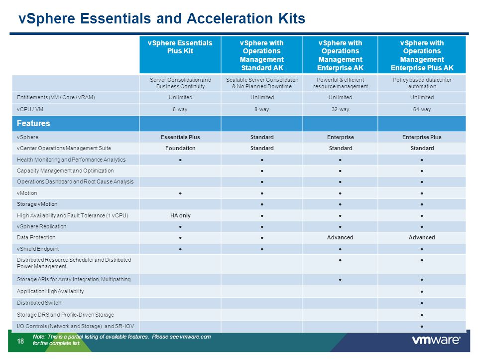 18 vSphere Essentials and Acceleration Kits vSphere Essentials Plus Kit vSphere with Operations Management Standard AK vSphere with Operations Management Enterprise AK vSphere with Operations Management Enterprise Plus AK Server Consolidation and Business Continuity Scalable Server Consolidation & No Planned Downtime Powerful & efficient resource management Policy based datacenter automation Entitlements (VM / Core / vRAM)Unlimited vCPU / VM8-way 32-way64-way Features vSphereEssentials PlusStandardEnterpriseEnterprise Plus vCenter Operations Management SuiteFoundationStandard Health Monitoring and Performance Analytics●●●● Capacity Management and Optimization●●● Operations Dashboard and Root Cause Analysis●●● vMotion●●●● Storage vMotion●●● High Availability and Fault Tolerance (1 vCPU)HA only●●● vSphere Replication●●●● Data Protection●●Advanced vShield Endpoint●●●● Distributed Resource Scheduler and Distributed Power Management ●● Storage APIs for Array Integration, Multipathing●● Application High Availability● Distributed Switch● Storage DRS and Profile-Driven Storage● I/O Controls (Network and Storage) and SR-IOV● Note: This is a partial listing of available features.