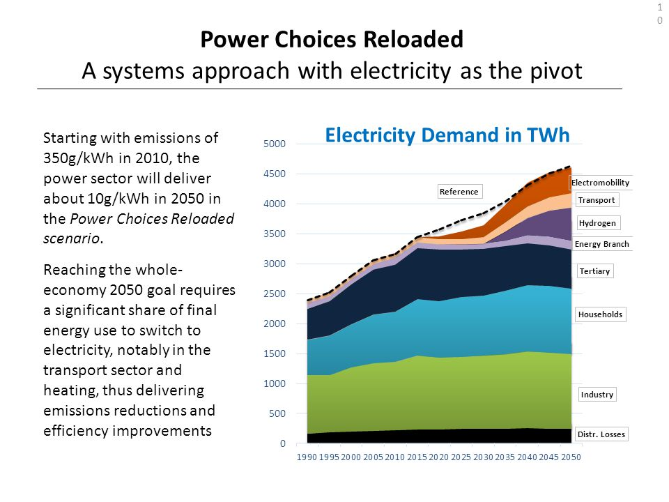Starting with emissions of 350g/kWh in 2010, the power sector will deliver about 10g/kWh in 2050 in the Power Choices Reloaded scenario. Reaching the