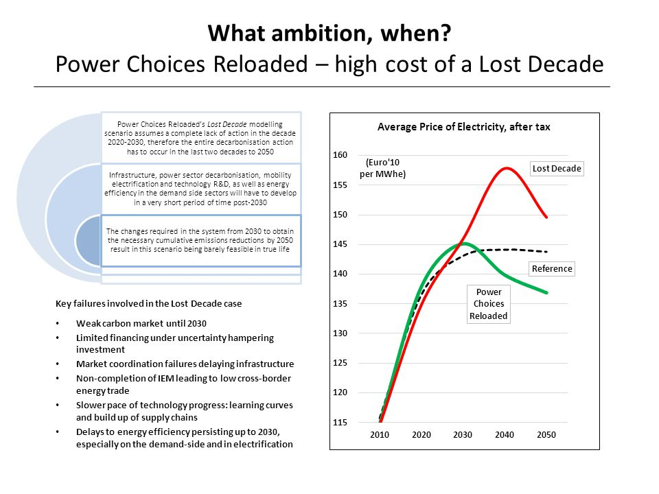 Power Choices Reloaded's Lost Decade modelling scenario assumes a complete lack of action in the decade 2020-2030, therefore the entire decarbonisatio
