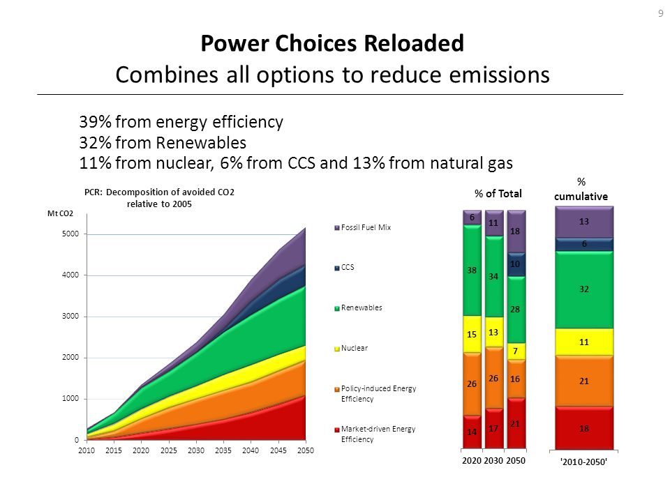 Starting with emissions of 350g/kWh in 2010, the power sector will deliver about 10g/kWh in 2050 in the Power Choices Reloaded scenario.