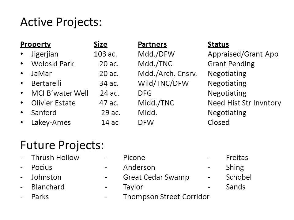PropertySizePartnersStatus Jigerjian103 ac.Mdd./DFWAppraised/Grant App Woloski Park 20 ac.Mdd./TNCGrant Pending JaMar 20 ac.Mdd./Arch.