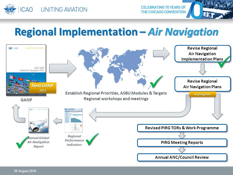 Regional Implementation – Air Navigation 26 August 2014 Establish Regional Priorities, ASBU Modules & Targets Regional workshops and meetings Regional