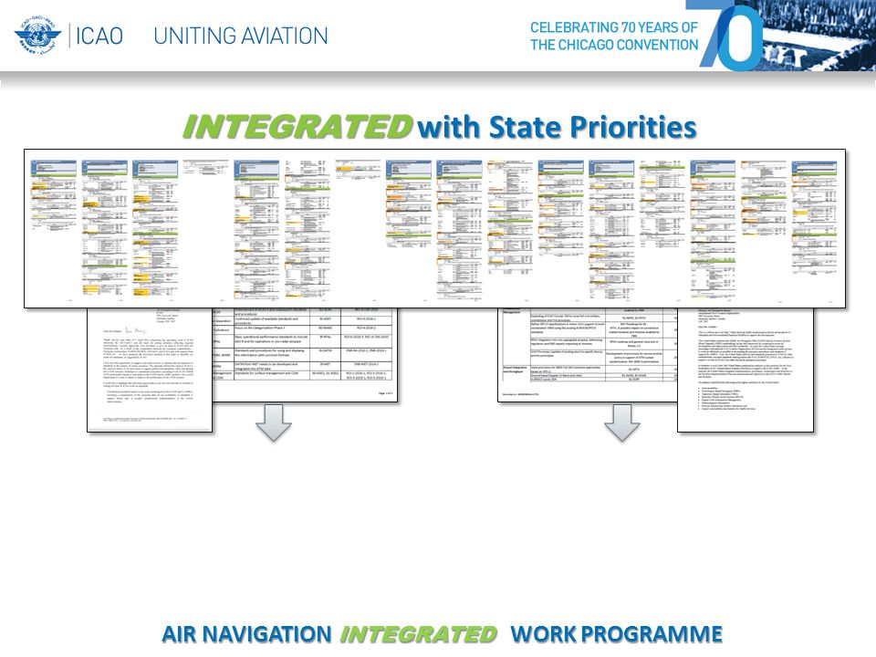 US Priorities EU Priorities INTEGRATED with State Priorities AIR NAVIGATION INTEGRATED WORK PROGRAMME