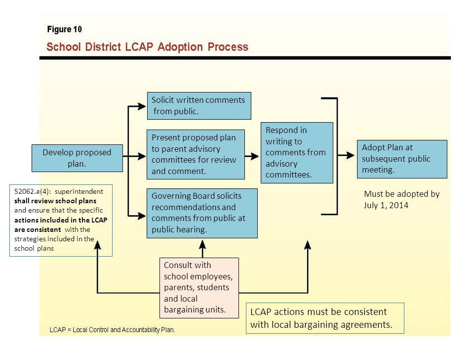 Must be adopted by July 1, 2014 LCAP actions must be consistent with local bargaining agreements. 52062.a(4): superintendent shall review school plans