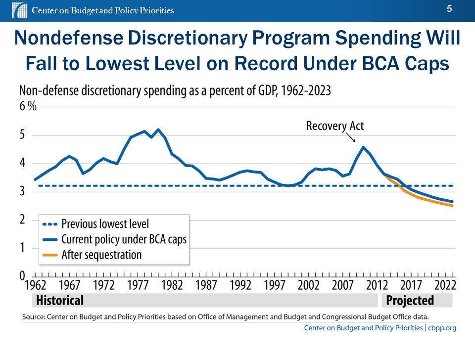 Center on Budget and Policy Priorities cbpp.org 5 Nondefense Discretionary Program Spending Will Fall to Lowest Level on Record Under BCA Caps