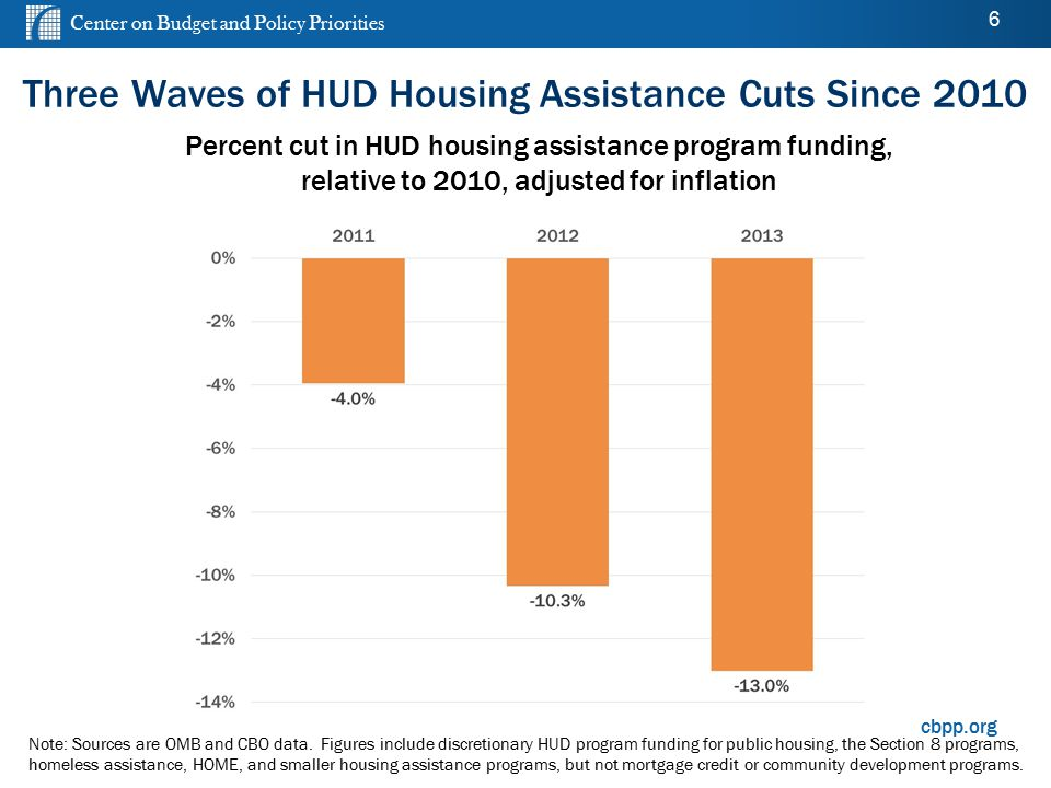 Center on Budget and Policy Priorities cbpp.org Percent cut in HUD housing assistance program funding, relative to 2010, adjusted for inflation Note: Sources are OMB and CBO data.