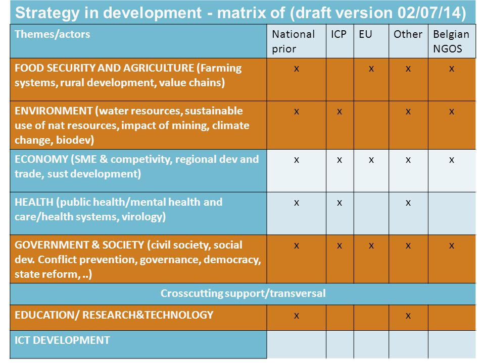 Strategy in development - matrix of (draft version 02/07/14) Themes/actorsNational prior ICPEUOtherBelgian NGOS FOOD SECURITY AND AGRICULTURE (Farming