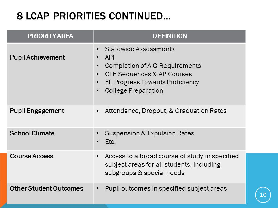 8 LCAP PRIORITIES CONTINUED… PRIORITY AREADEFINITION Pupil Achievement Statewide Assessments API Completion of A-G Requirements CTE Sequences & AP Courses EL Progress Towards Proficiency College Preparation Pupil Engagement Attendance, Dropout, & Graduation Rates School Climate Suspension & Expulsion Rates Etc.