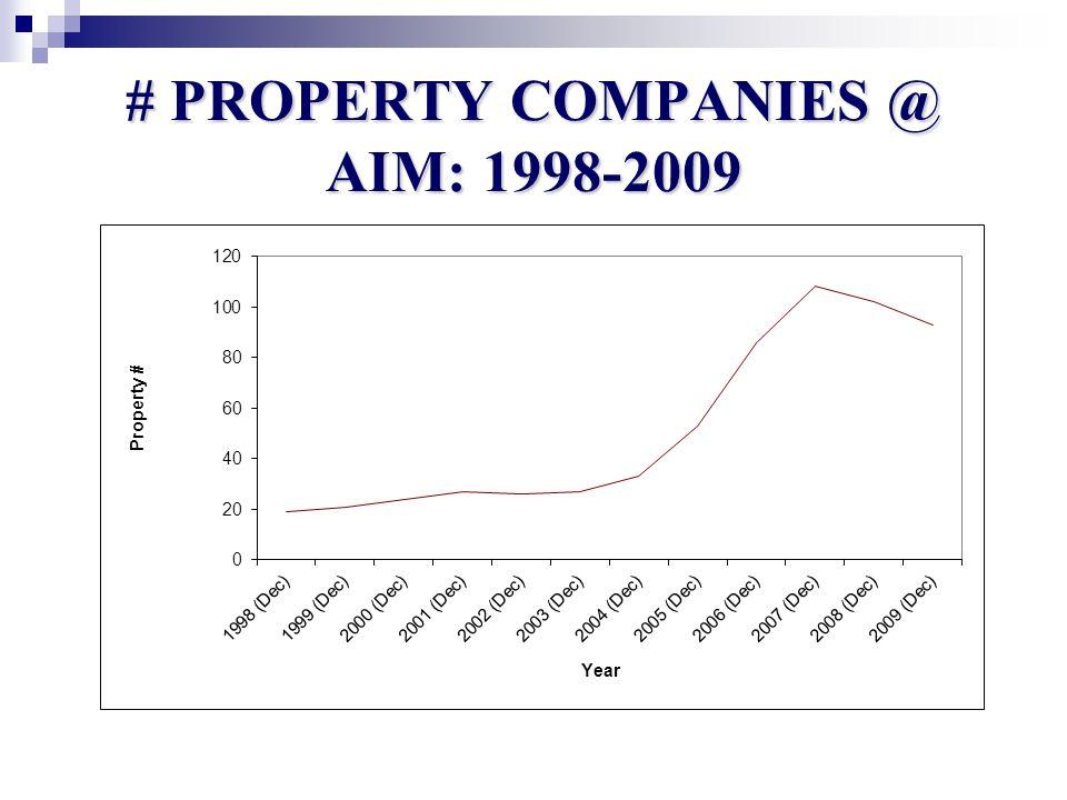 # PROPERTY COMPANIES @ AIM: 1998-2009