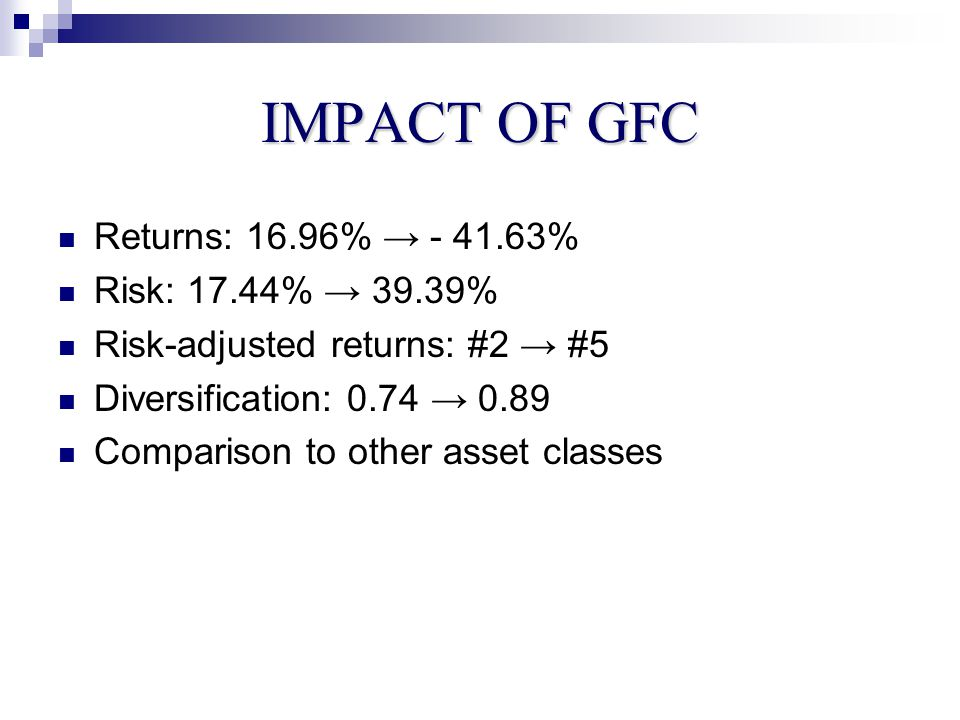 IMPACT OF GFC Returns: 16.96% → - 41.63% Risk: 17.44% → 39.39% Risk-adjusted returns: #2 → #5 Diversification: 0.74 → 0.89 Comparison to other asset classes