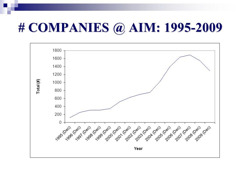 # COMPANIES @ AIM: 1995-2009