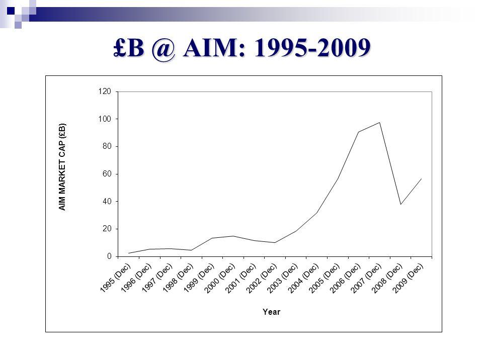 £B @ AIM: 1995-2009