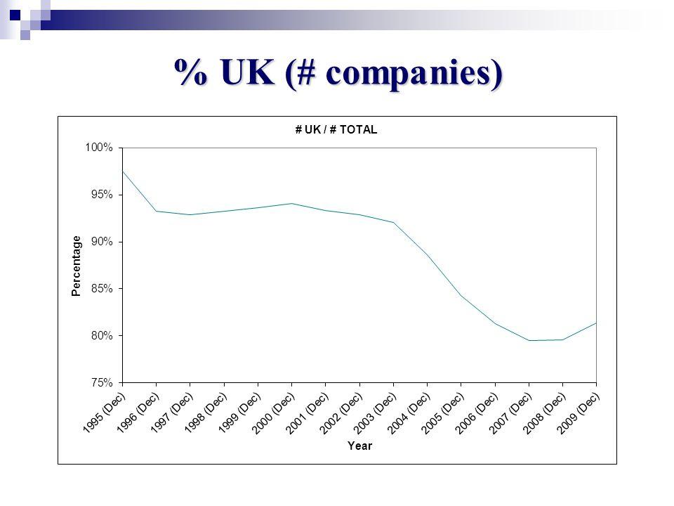 % UK (# companies)
