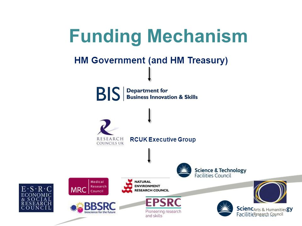 HM Government (and HM Treasury) RCUK Executive Group Funding Mechanism