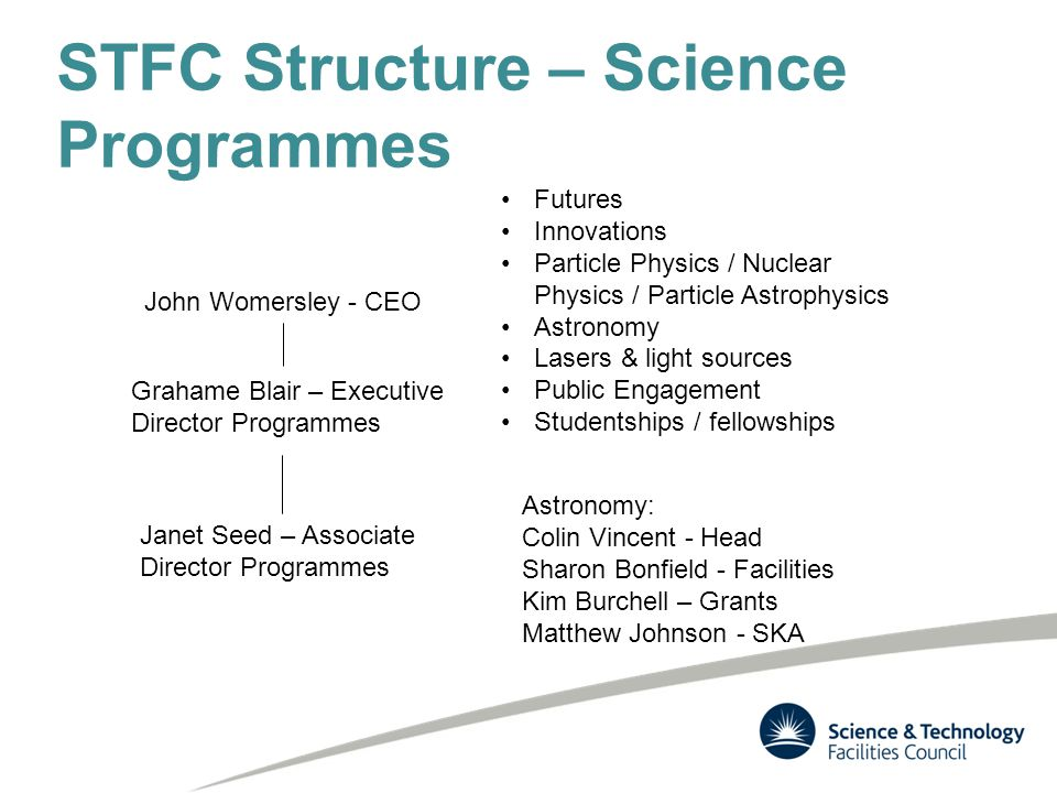 STFC Structure – Science Programmes John Womersley - CEO Grahame Blair – Executive Director Programmes Janet Seed – Associate Director Programmes Futures Innovations Particle Physics / Nuclear Physics / Particle Astrophysics Astronomy Lasers & light sources Public Engagement Studentships / fellowships Astronomy: Colin Vincent - Head Sharon Bonfield - Facilities Kim Burchell – Grants Matthew Johnson - SKA