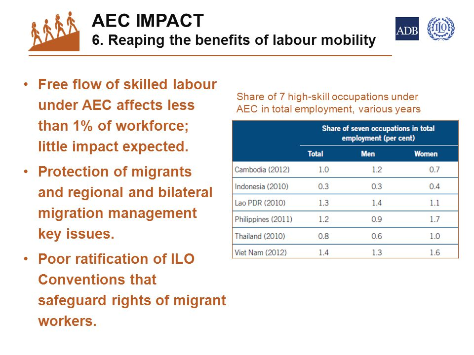 Free flow of skilled labour under AEC affects less than 1% of workforce; little impact expected.