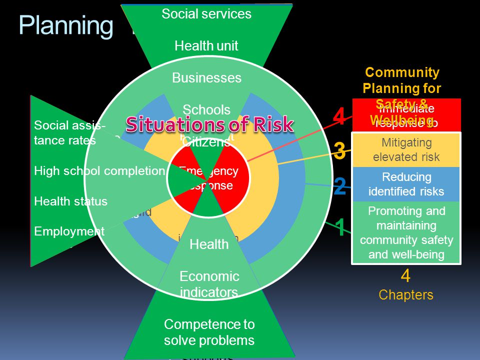 Emergency response Immediate response to urgent incident Promoting and maintaining community safety and well-being Social development Risk intervention Mitigating elevated risk situations Prevention Reducing identified risks Community Planning for Safety & Wellbeing 4 Chapters 1 2 3 4 Planning framework Information- sharing Calls for service Types of occurrences Victimization Persons or places Types of risks Agencies that should intervene Collaboratio n Emergency responders Other acute care services Landlords, property managers Vulnerable groups Places at risk Social services Health unit Businesses Schools Citizens Performanc e measures Disorder, crime trends Vulnerable populations Community assets Places Social assis- tance rates High school completion Health status Employment Calls for service Complaints received Numbers of disciplinary interventions ER visits Victimization rates Access to, and confidence in social supports Safety Participation rates Fear of harm Health Economic indicators Competence to solve problems