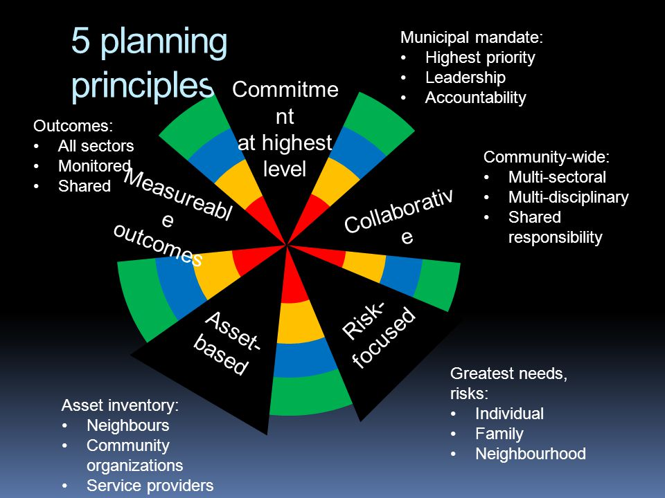 5 planning principles: Municipal mandate: Highest priority Leadership Accountability Greatest needs, risks: Individual Family Neighbourhood Commitme nt at highest level Risk- focused Asset- based Measureabl e outcomes Outcomes: All sectors Monitored Shared Asset inventory: Neighbours Community organizations Service providers Collaborativ e Community-wide: Multi-sectoral Multi-disciplinary Shared responsibility