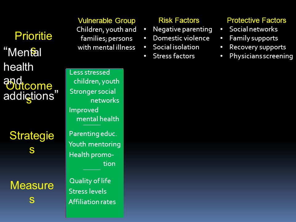 Strategie s Outcome s Prioritie s Measure s Vulnerable Group Children, youth and families; persons with mental illness Risk Factors Negative parenting Domestic violence Social isolation Stress factors Protective Factors Social networks Family supports Recovery supports Physicians screening Mental health and addictions Shorten ER res- ponse times Provide advo- cacy for addicts Develop Crisis Response Team Increase access to qualified workers Time in ER De-escalation of ER stressors Access to treatment Reduce ER visits Ident.