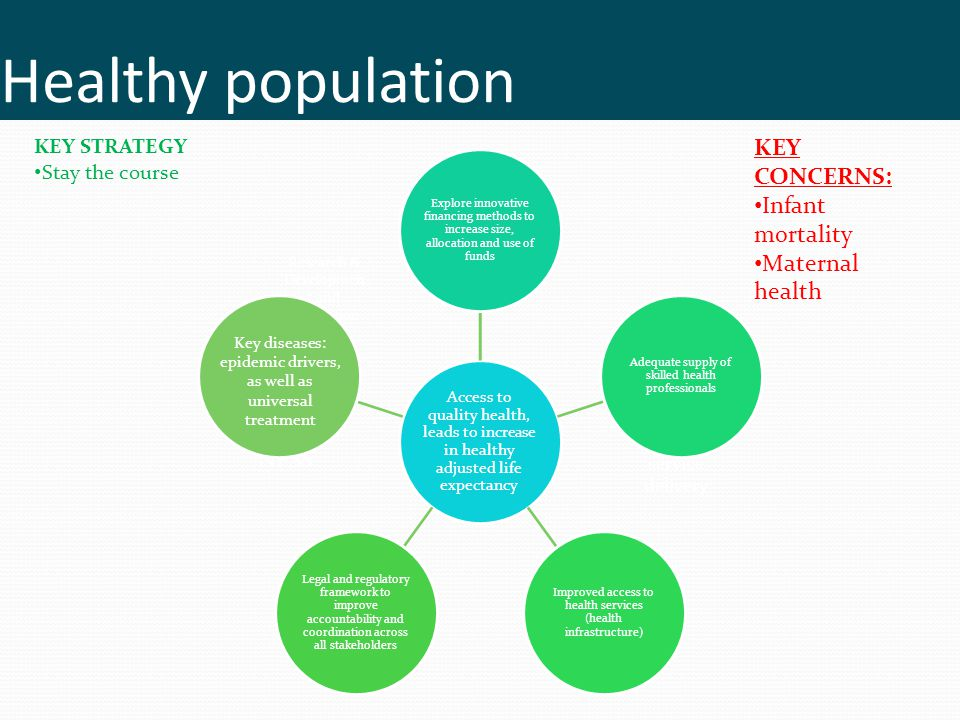 Public service delivery NFSS Research & Developmen t and Innovation Healthy population Access to quality health, leads to increase in healthy adjusted