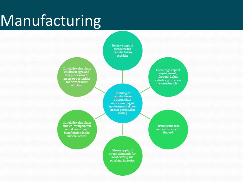 Manufacturing Doubling of manufacturing output, clear understanding of upstream and down stream potential in mining Review support measures for manufa