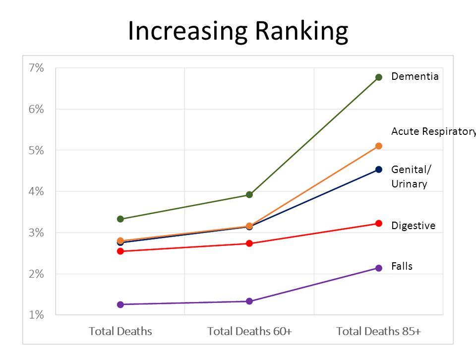 Increasing Ranking Genital/ Urinary Acute Respiratory Dementia Digestive Falls