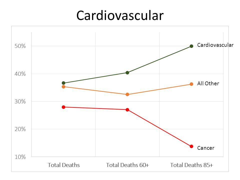 Cardiovascular All Other Cardiovascular Cancer