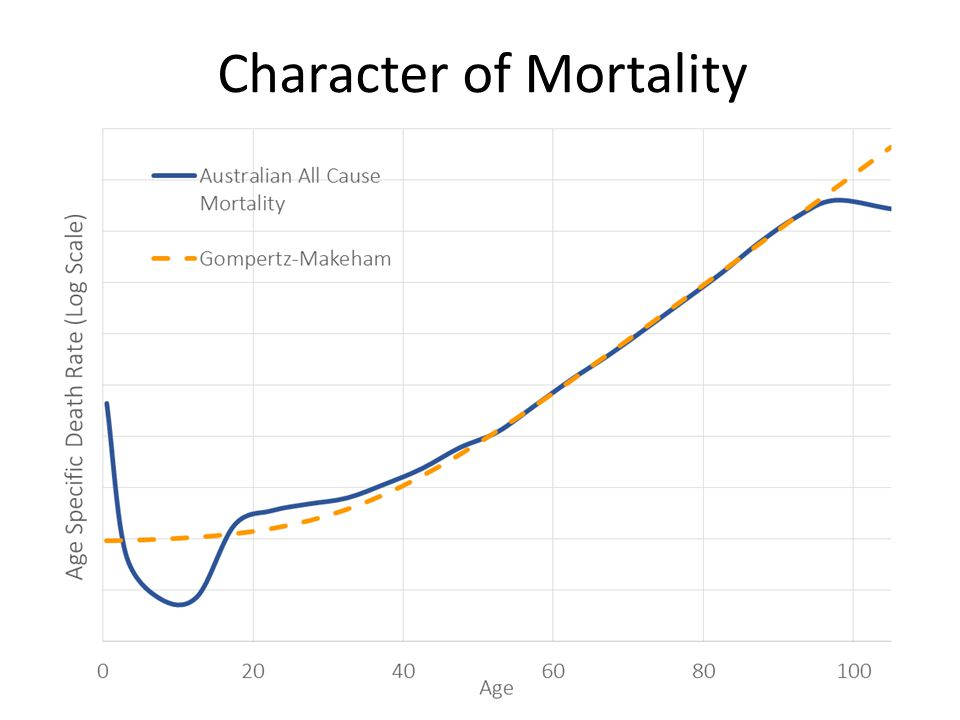 Character of Mortality