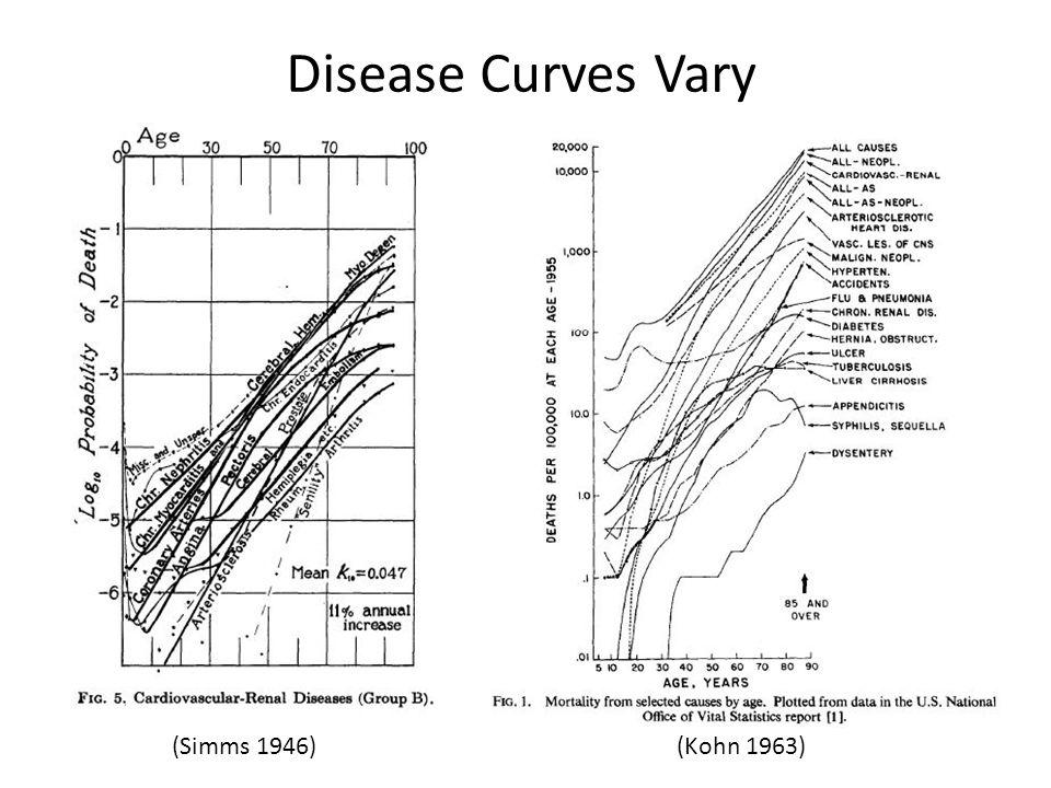 Disease Curves Vary (Simms 1946)(Kohn 1963)