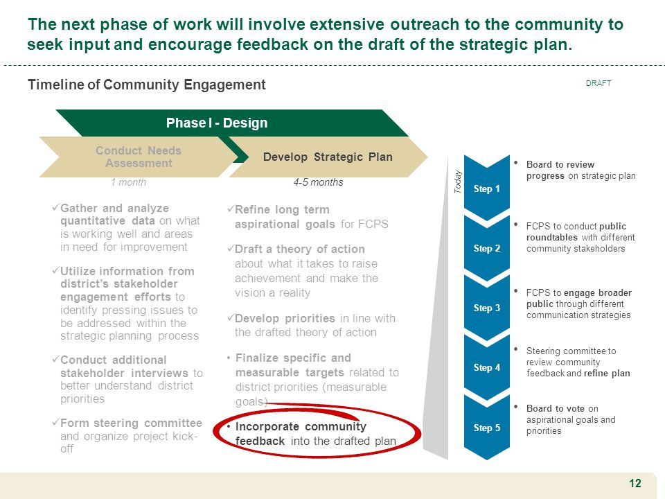 12 The next phase of work will involve extensive outreach to the community to seek input and encourage feedback on the draft of the strategic plan. Ti