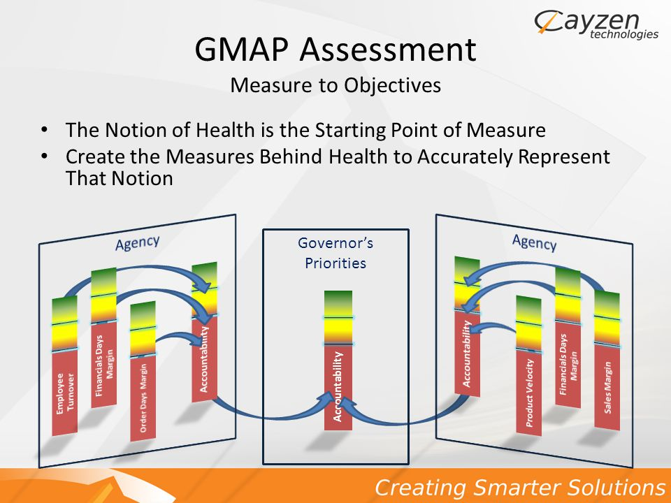 GMAP Assessment Adjust the Process Monitor Continuously – Real time performance feedback enables real time performance correction.
