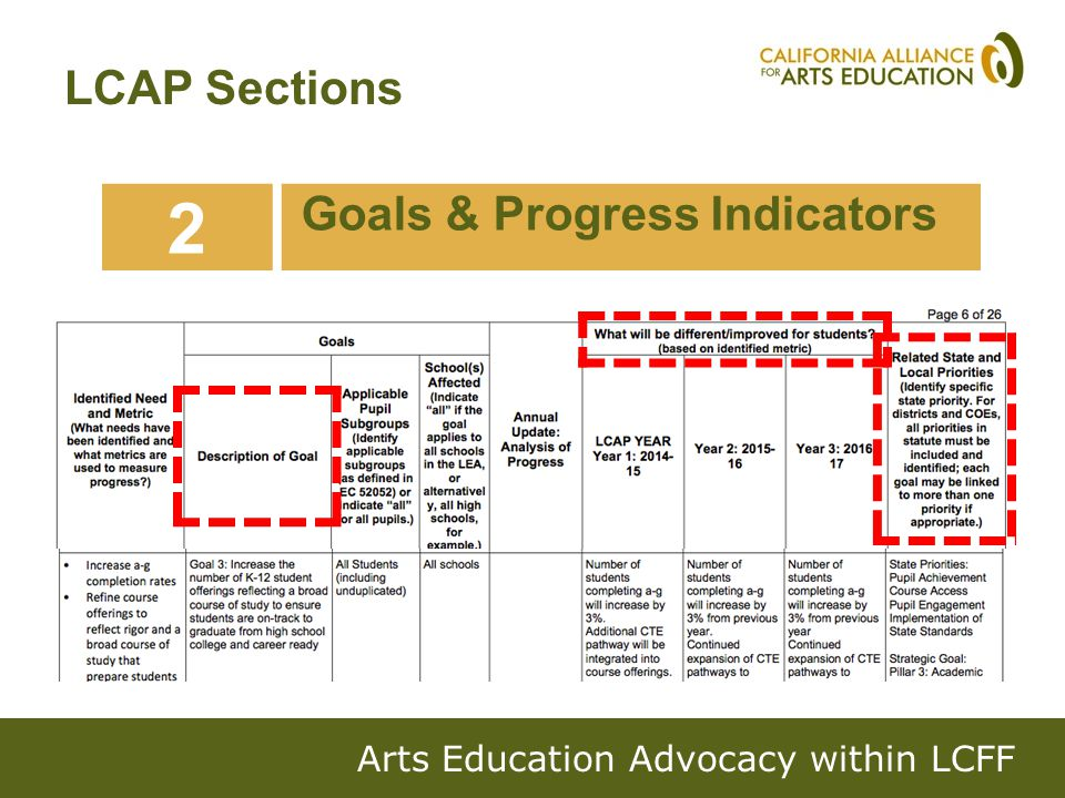 2 Goals & Progress Indicators LCAP Sections Arts Education Advocacy within LCFF