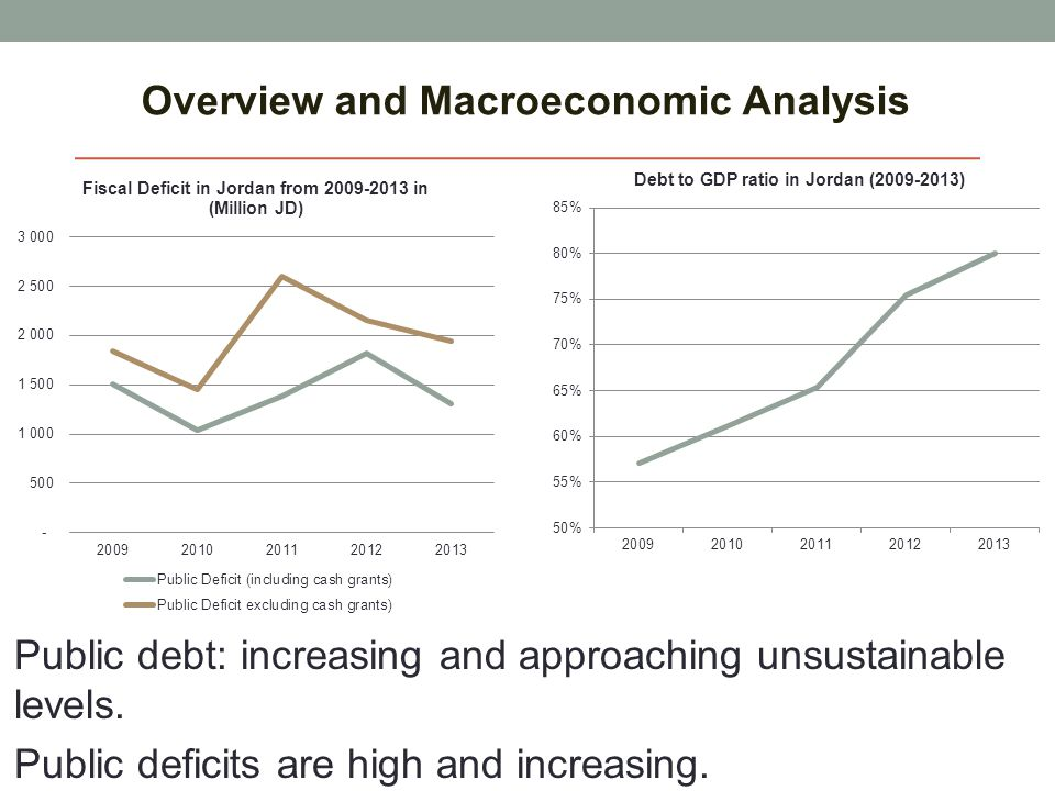 Overview and Macroeconomic Analysis Public debt: increasing and approaching unsustainable levels. Public deficits are high and increasing.
