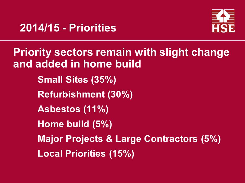 2014/15 - Priorities Priority sectors remain with slight change and added in home build Small Sites (35%) Refurbishment (30%) Asbestos (11%) Home build (5%) Major Projects & Large Contractors (5%) Local Priorities (15%)