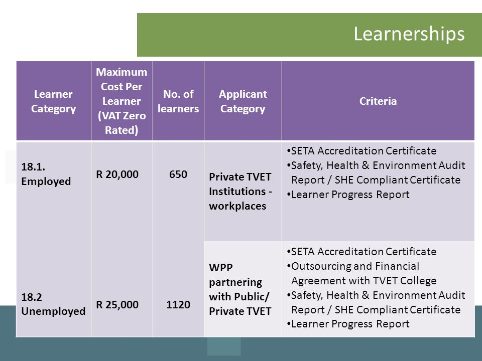 Learnerships Learner Category Maximum Cost Per Learner (VAT Zero Rated) No. of learners Applicant Category Criteria 18.1. Employed 18.2 Unemployed R 2