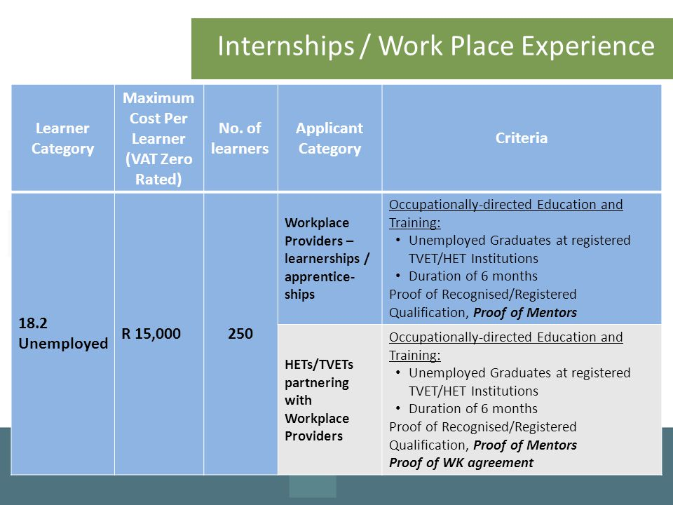Internships / Work Place Experience Learner Category Maximum Cost Per Learner (VAT Zero Rated) No. of learners Applicant Category Criteria 18.2 Unempl