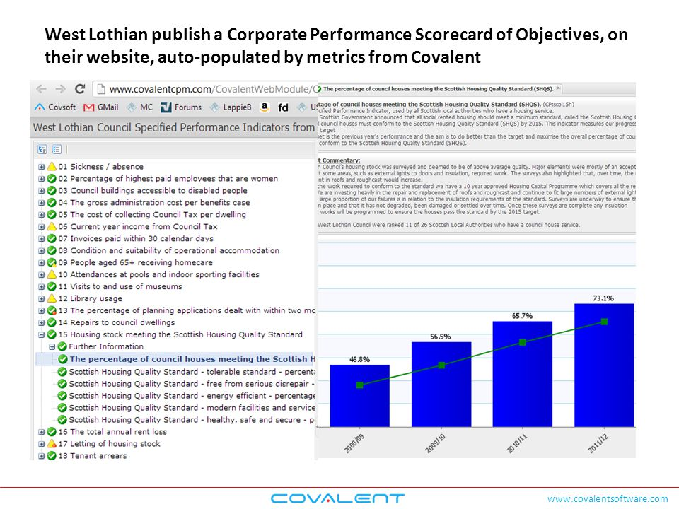 www.covalentsoftware.com West Lothian publish a Corporate Performance Scorecard of Objectives, on their website, auto-populated by metrics from Covale