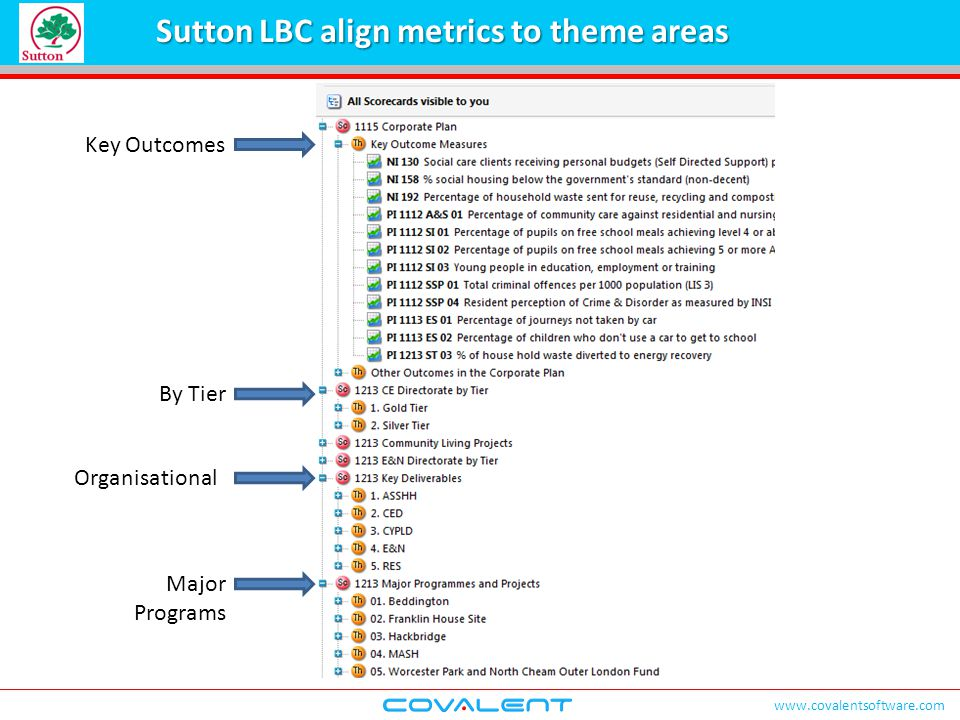 www.covalentsoftware.com Sutton LBC align metrics to theme areas Key Outcomes By Tier Organisational Major Programs