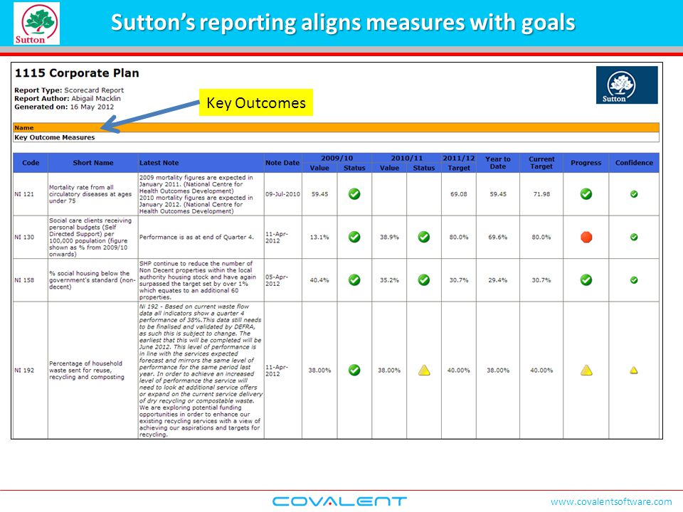 www.covalentsoftware.com Sutton's reporting aligns measures with goals Key Outcomes