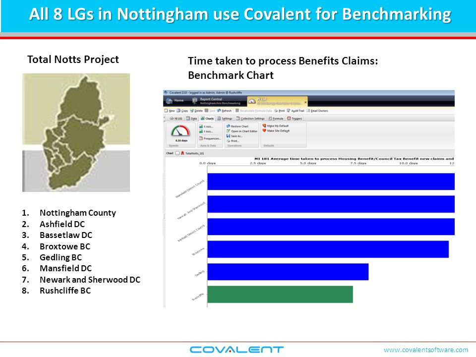 www.covalentsoftware.com All 8 LGs in Nottingham use Covalent for Benchmarking Total Notts Project Time taken to process Benefits Claims: Benchmark Ch