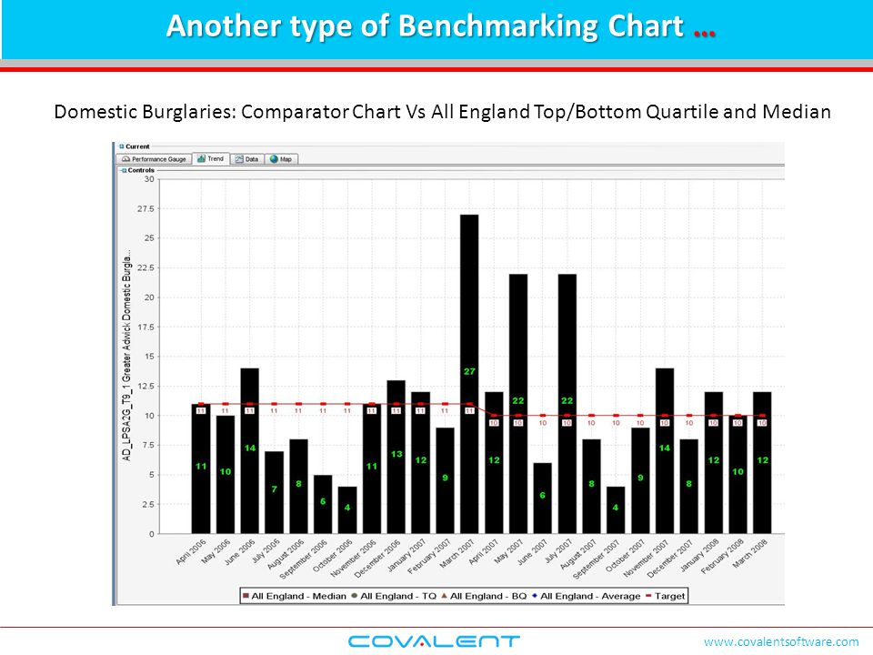 www.covalentsoftware.com Another type of Benchmarking Chart … Domestic Burglaries: Comparator Chart Vs All England Top/Bottom Quartile and Median