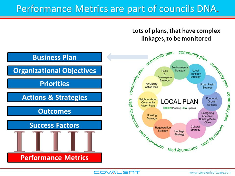 www.covalentsoftware.com Business Plan Priorities Actions & Strategies Outcomes Success Factors Performance Metrics Organizational Objectives Lots of plans, that have complex linkages, to be monitored Performance Metrics are part of councils DNA.