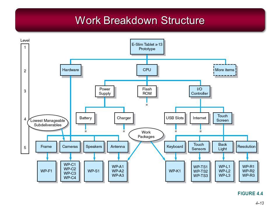 4–13 Work Breakdown Structure FIGURE 4.4