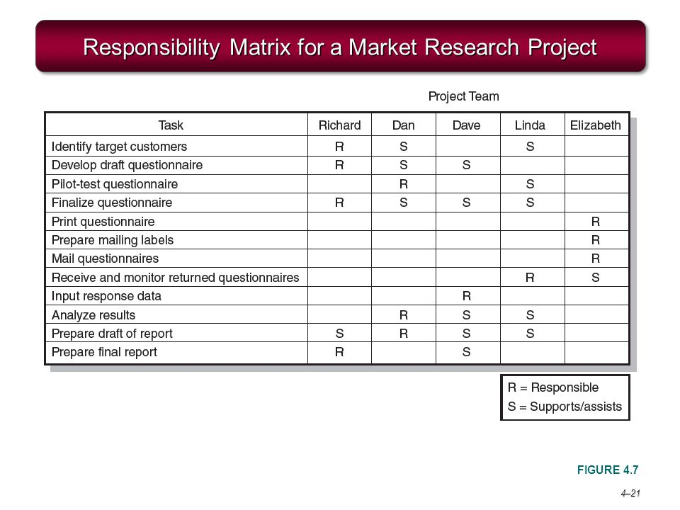 4–21 Responsibility Matrix for a Market Research Project FIGURE 4.7