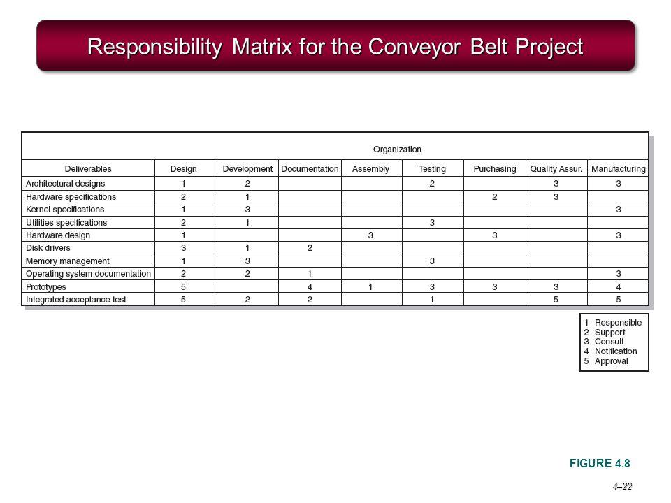 4–22 Responsibility Matrix for the Conveyor Belt Project FIGURE 4.8