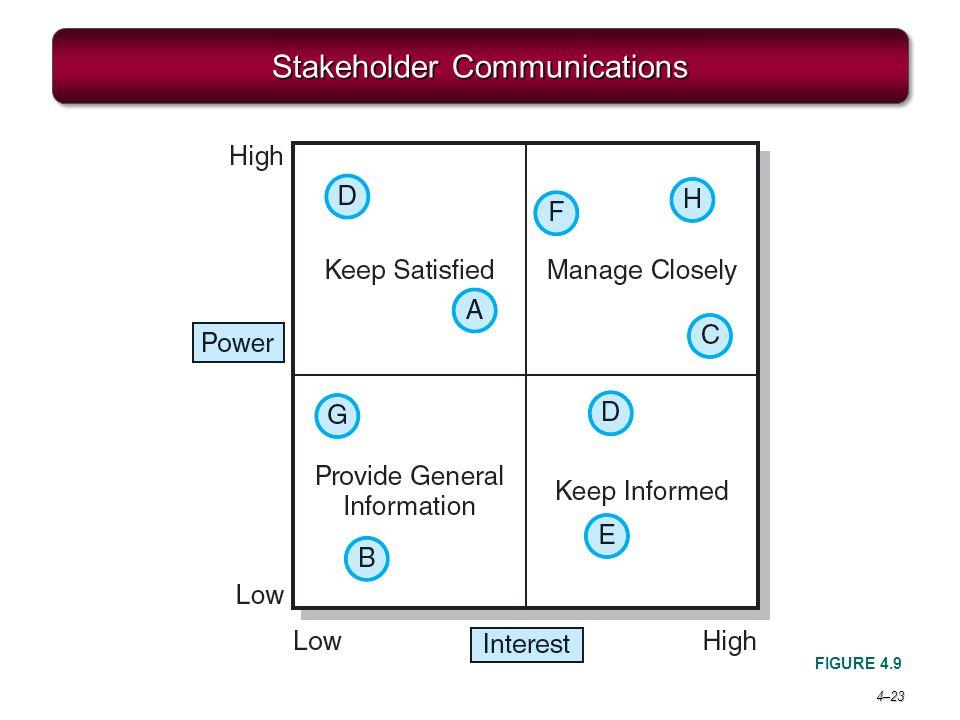 4–23 Stakeholder Communications FIGURE 4.9